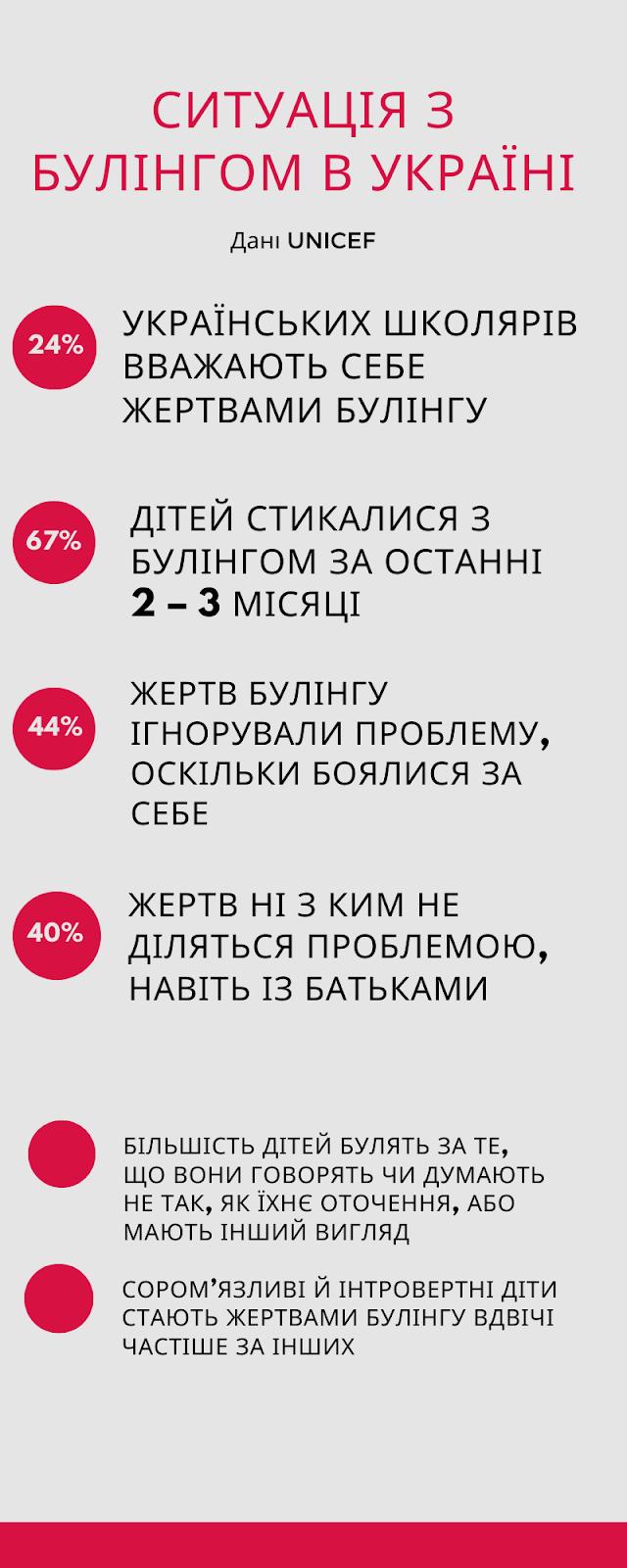 ситуація_з_булінгом_в_Україні