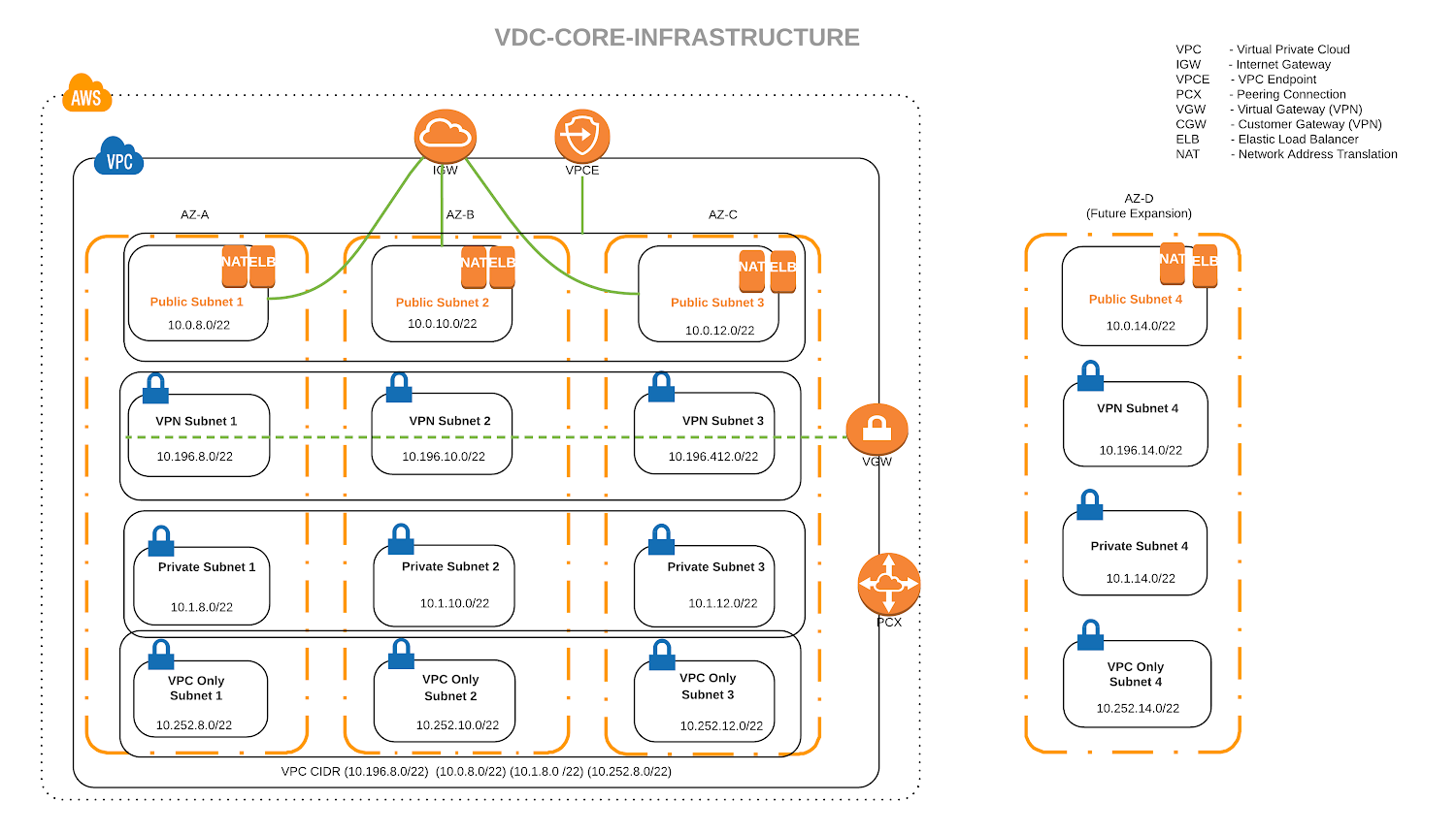 vDC core infrastructure graphic