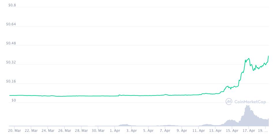 График курса Dogecoin за последний месяц