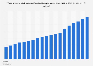 One of the Most Profitable Leagues: Learn How Much the NFL Has Managed to Accumulate in Recent Years