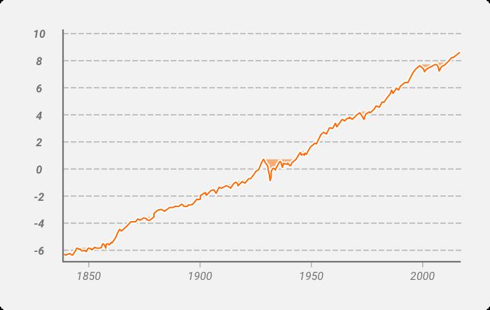 الدروداون drawdown على مؤشر S&P 500 خلال الفترة 1835-2018