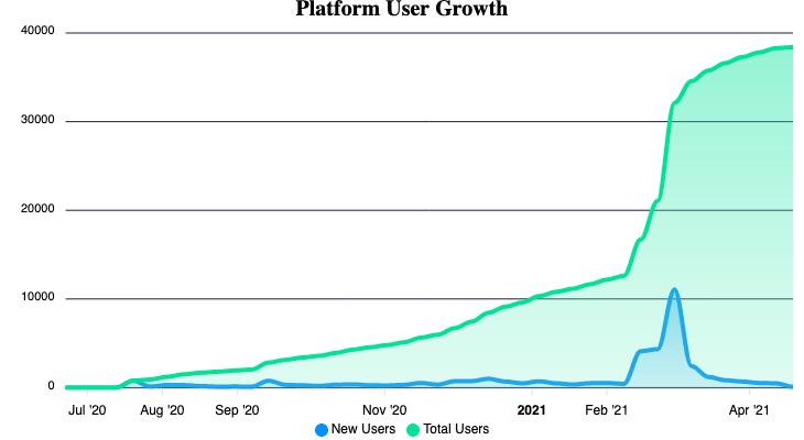 Platform User Growth