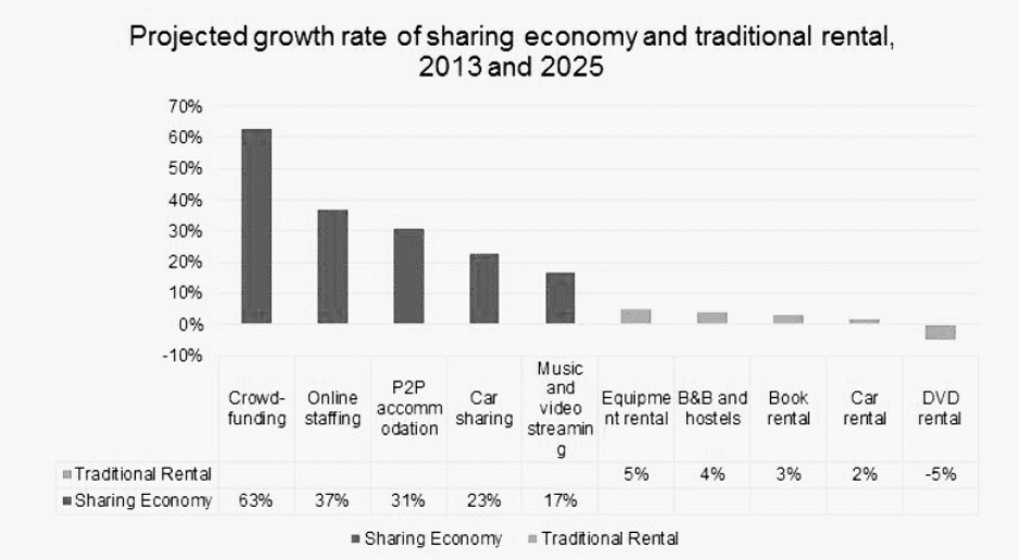 Projected growth rate of sharing economy