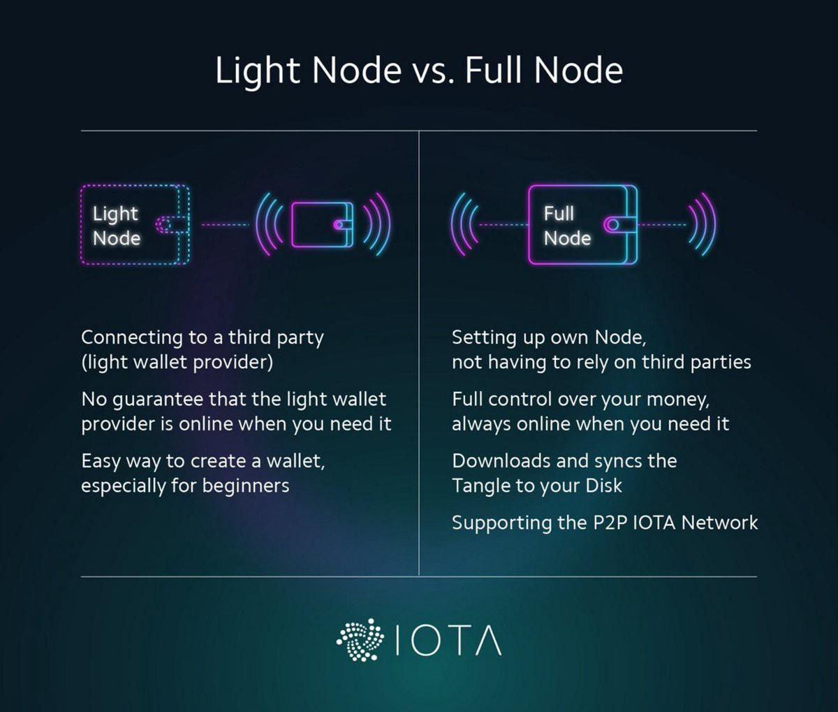 Blog IOTA Node Software