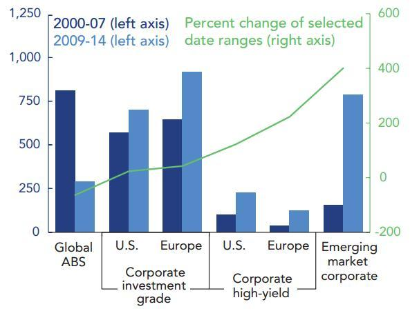 http://www.theautomaticearth.com/wp-content/uploads/2014/12/EmergingMarketCorporateDebt.jpg
