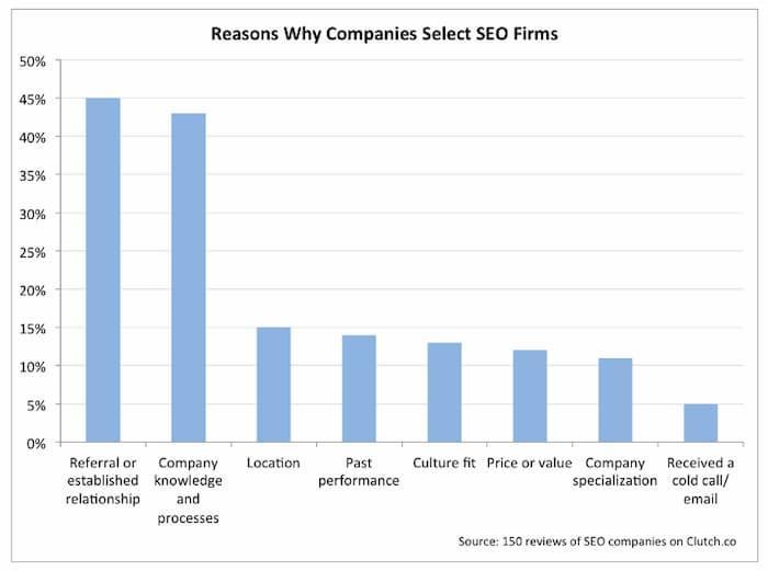 Tìm hiểu cách chọn công ty SEO phù hợp cho doanh nghiệp của chúng tôi.  Hình ảnh này minh họa cách các công ty SEO có được khách hàng mới