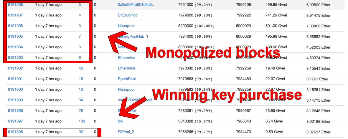 Screenshot von Blöcken auf der Ethereum-Blockchain.