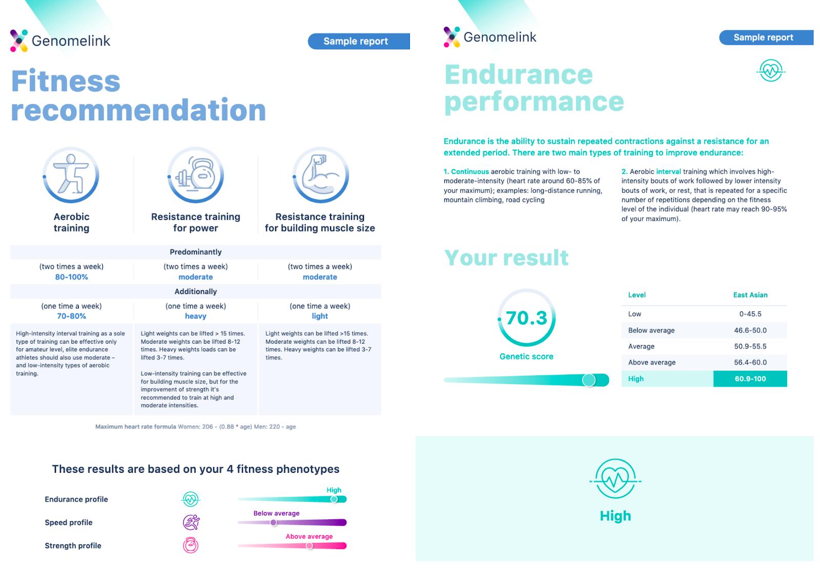 Genomelink Персонализированный отчет о фитнесе.