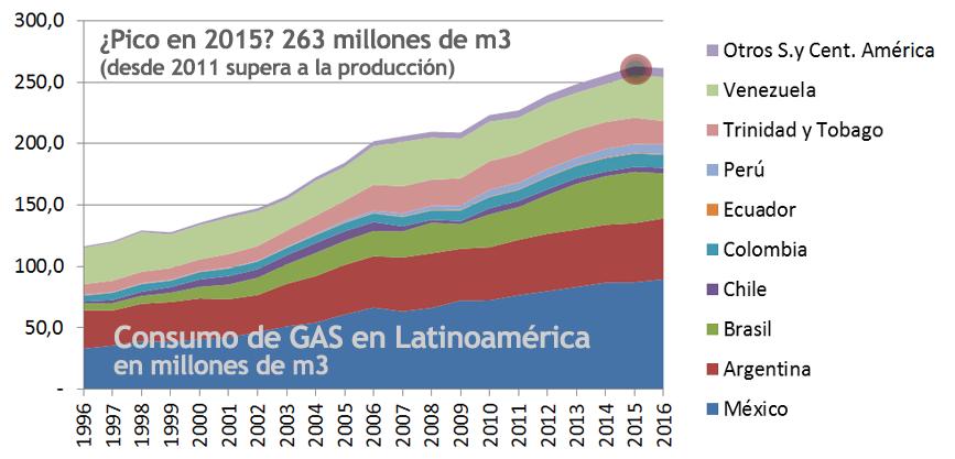 2017 Gráfico 5 gas consumo.png