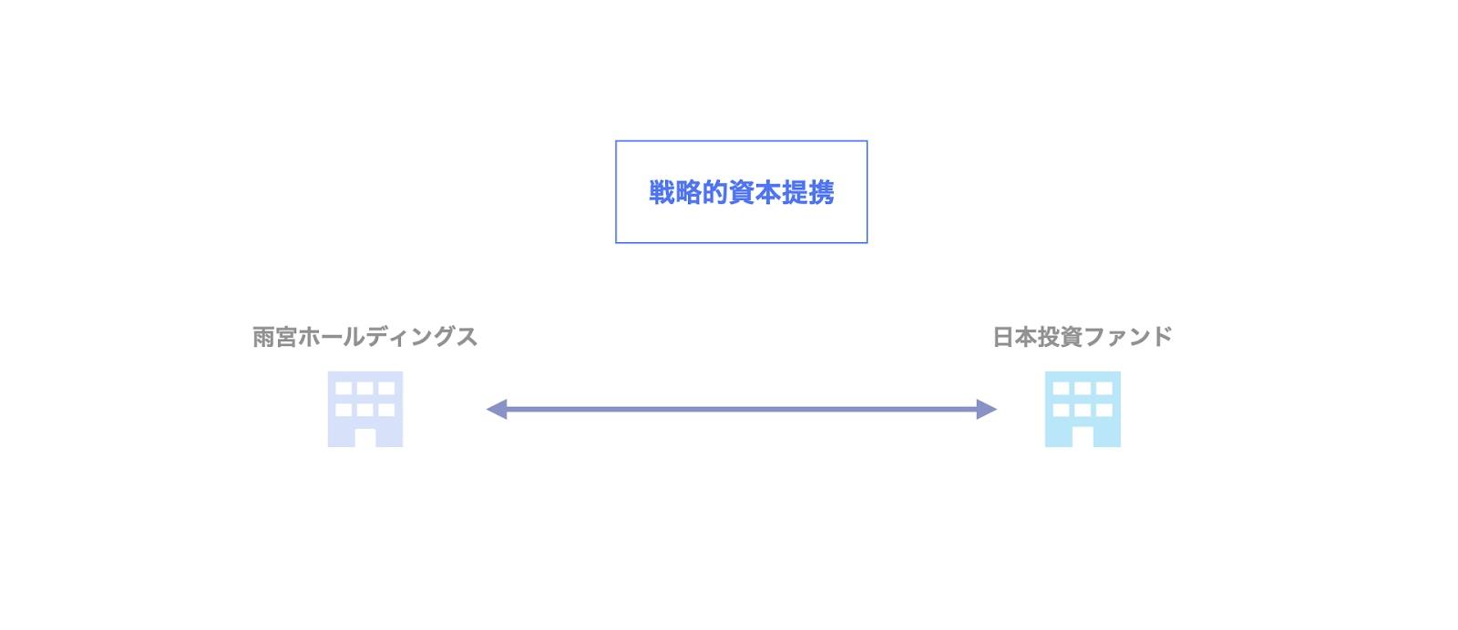 日本投資ファンドによる雨宮ホールディングスへの投資