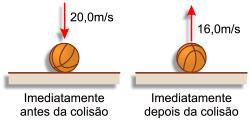 O módulo da variação de quantidade de movimento da bola é igual a