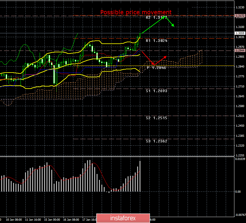 GBP/USD. January 23. Results of the day. The pound is growing against all odds. Traders are tired of rumors