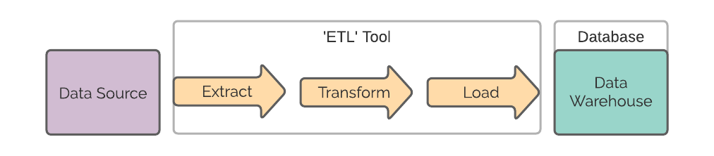 Overview of the ETL process