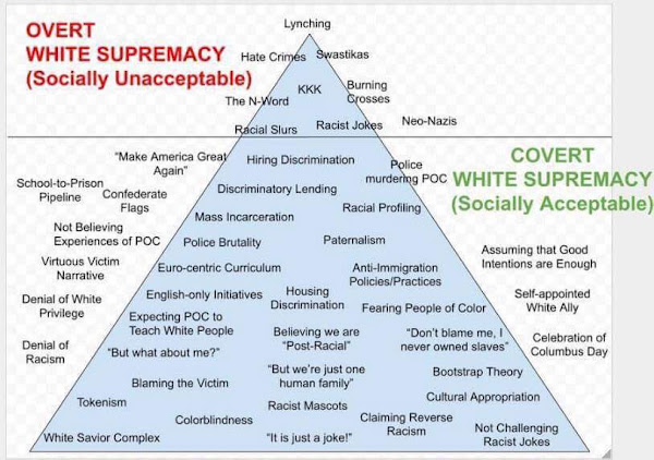 covert and overt white supremacy.jpg