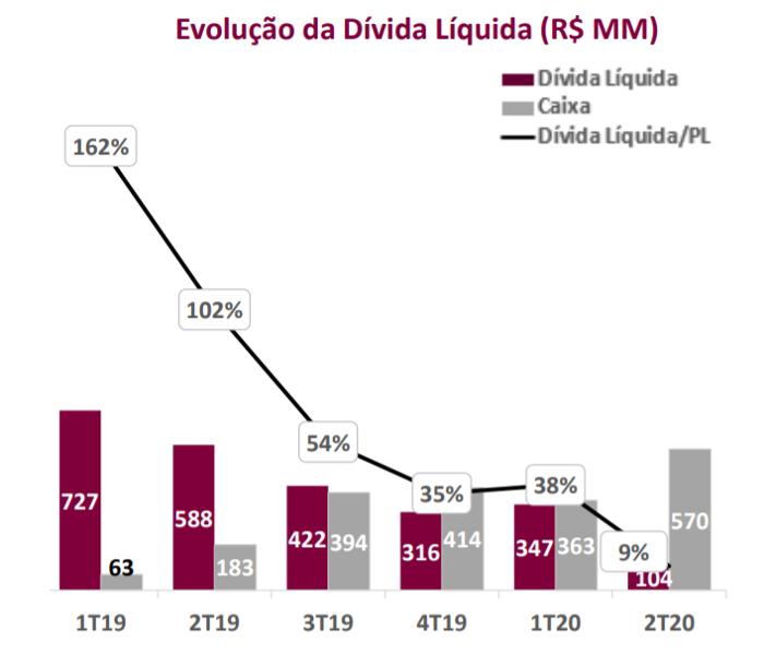 Gráfico apresenta evolução da dívida líquida (R$ MM). Período: 1T19 a 2T20.  1T19 – Dívida líquida: 727; caixa: 63 e dívida líquida/PL: 162% 2T20 – Dívida líquida: 104; caixa: 570 e dívida líquida/PL: 9%