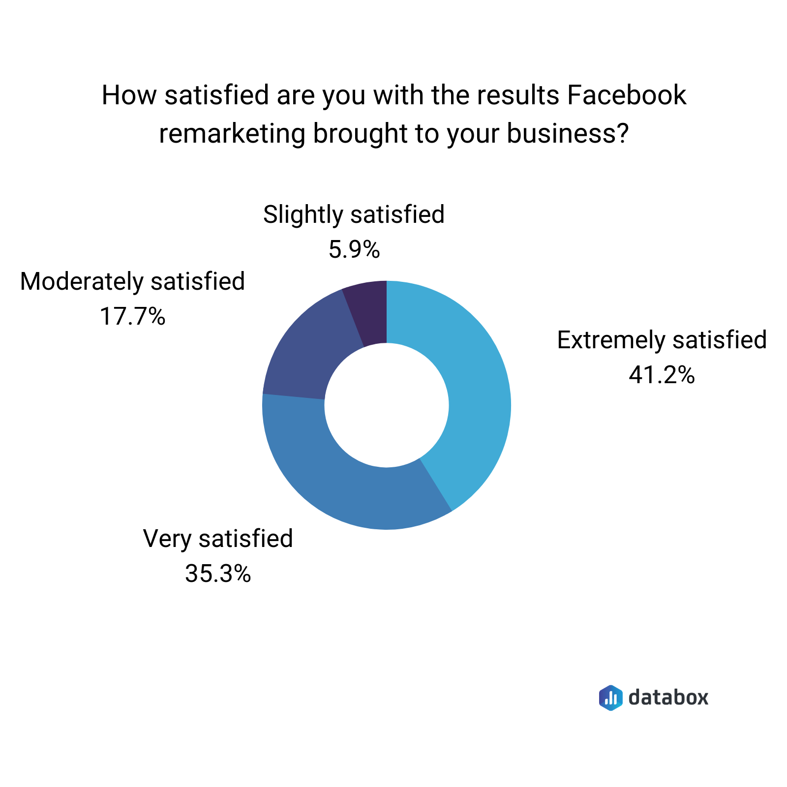 Facebook remarketing results level of satisfaction data graph
