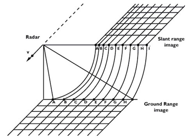 Conversione slant to ground range - Geopillole | Nicola De ...