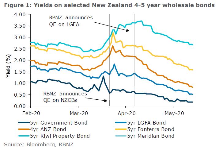 Yields on Selected New Zealand 4-5 Year Wholesale Bonds
