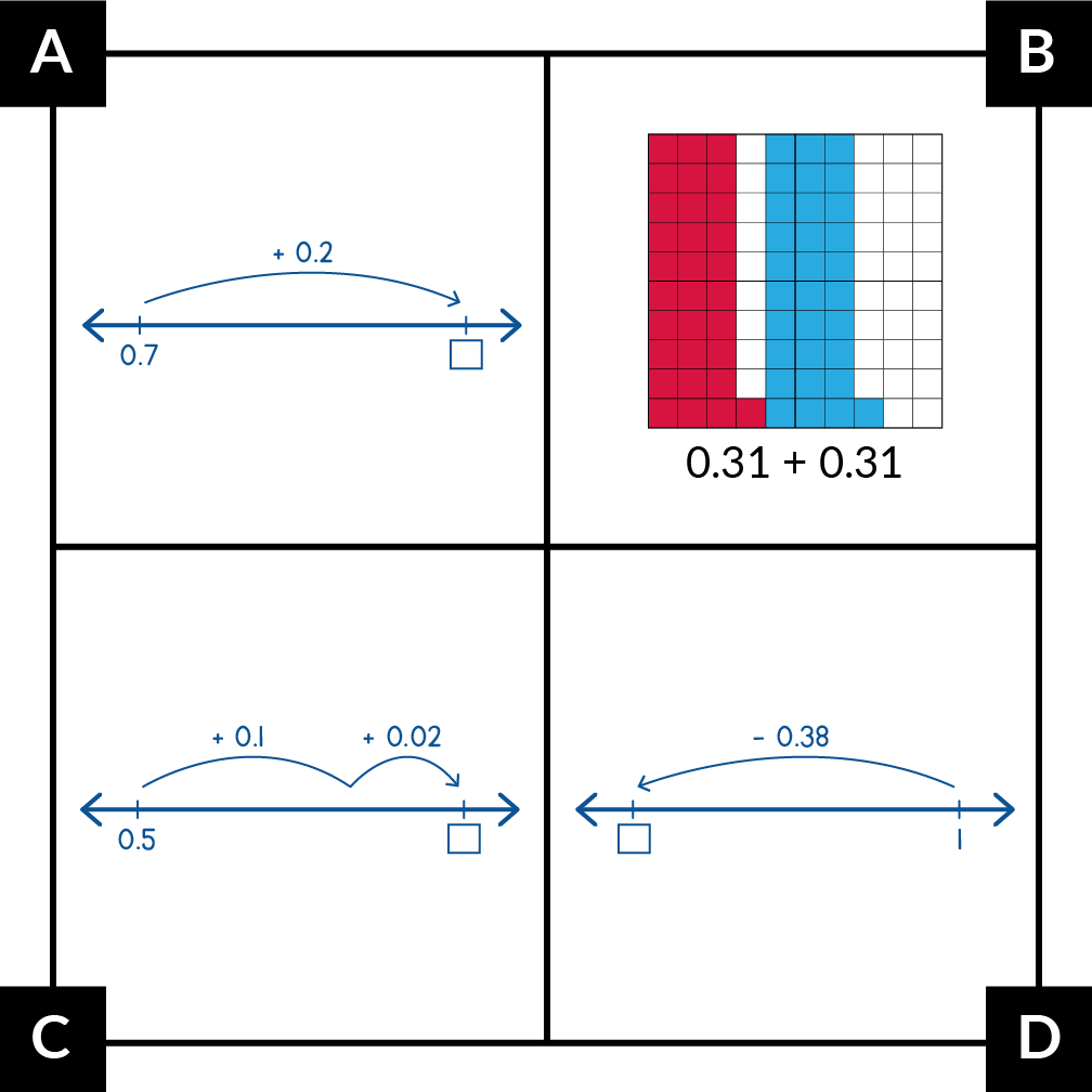 A. shows a number line jump of plus 0.2 from 0.7. B. shows a hundredths grid with 31 boxes shaded red and 31 blue, with the expression 0.31 + 0.31. C. shows a number line that starts at 0.5, with jumps to add 0.1 and 0.02. D. shows a number line with a jump to subtract 0.38 from 1.