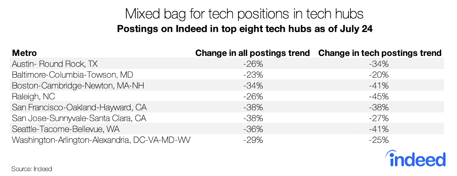 Mixed bag for tech positions in tech hubs