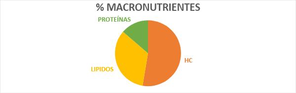 Nutrición niños deportistas