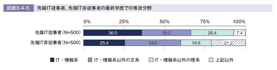 専攻(出典:IT人材白書2020)