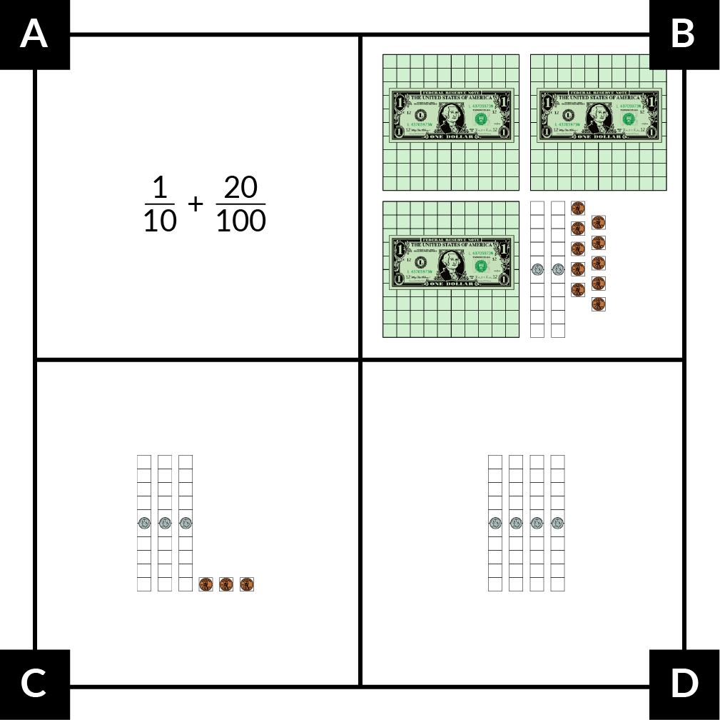 A: In numbers: one-tenth plus 20-hundredths. B: In money pieces: 3 dollar bills, 2 dimes, and 10 pennies. C: In money pieces: 3 dimes and 3 pennies. D: In money pieces: 4 dimes.
