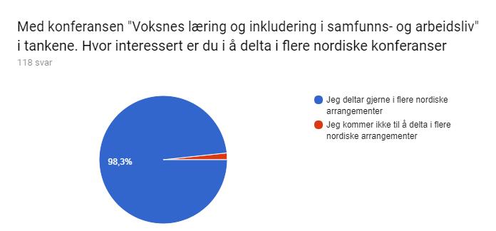 """Diagram over skjemasvar. Tittel på spørsmål: Med konferansen """"Voksnes læring og inkludering i samfunns- og arbeidsliv"""" i tankene. Hvor interessert er du i å delta i flere nordiske konferanser. Antall svar: 118 svar."""