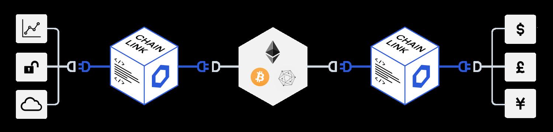 sub-hero-chainlink-diagram-3fb7d8e9