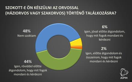 Új magyar applikáció segíti a betegeket