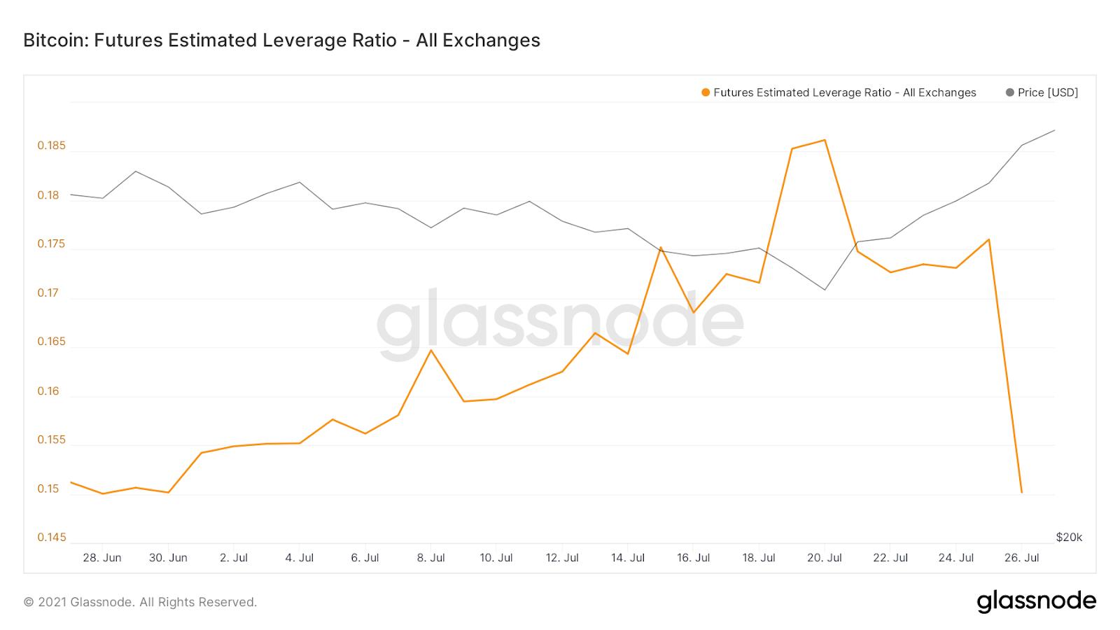 Bitcoin Futures-Estimated-Leverage-Ratio Glassnode