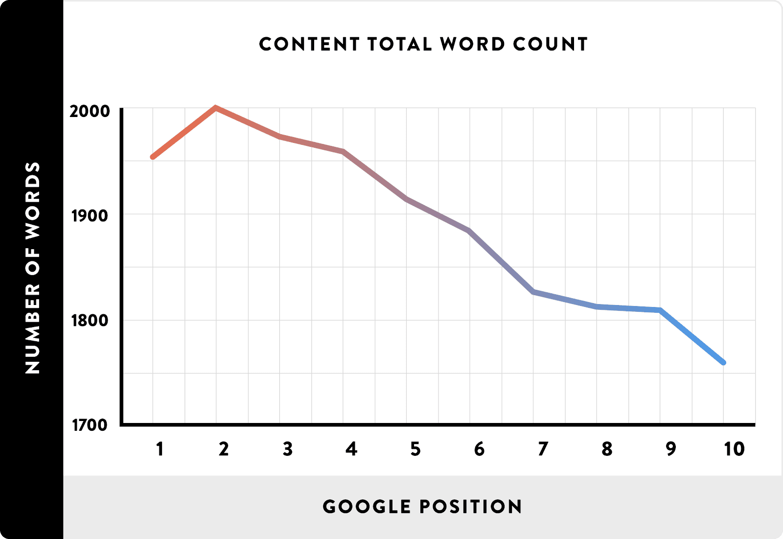 Content-Total-Word-Count_line