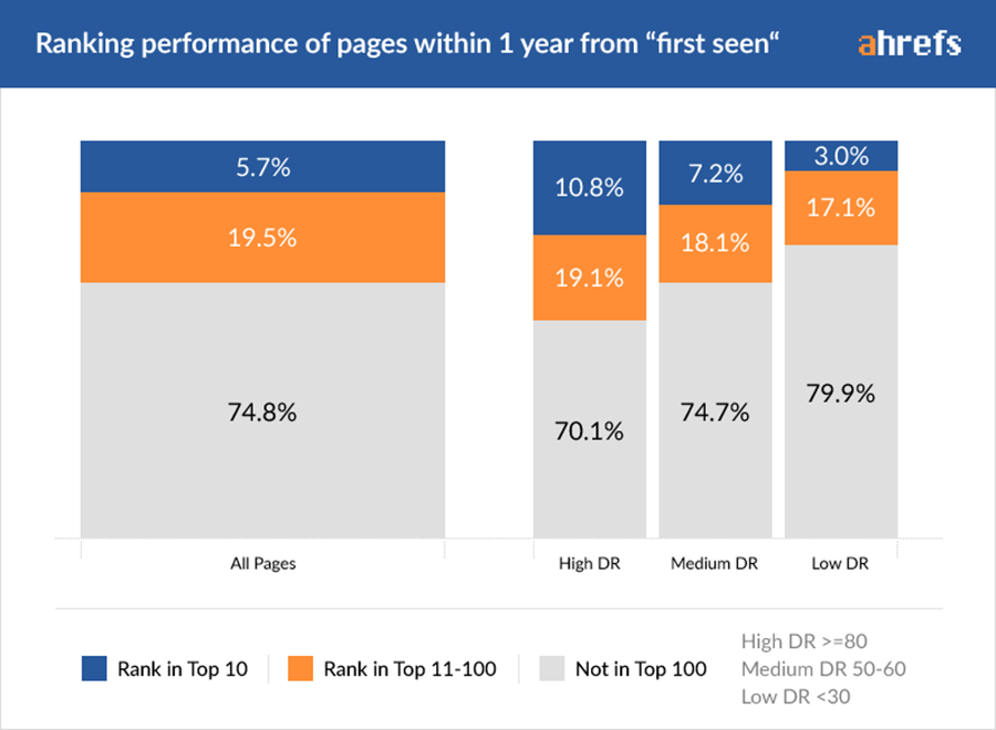 """SERP ranking performance of pages within 1 year from """"first seen"""""""