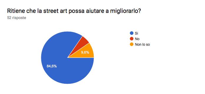 Grafico delle risposte di Moduli. Titolo della domanda: Ritiene che la street art possa aiutare a migliorarlo?. Numero di risposte: 52 risposte.