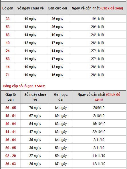 Bảng thống kê lô gan ngày 09/12/2019
