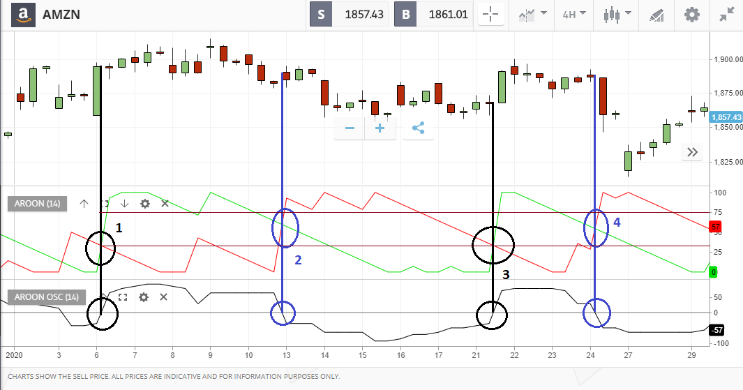 segnali da indicatore trading aroon