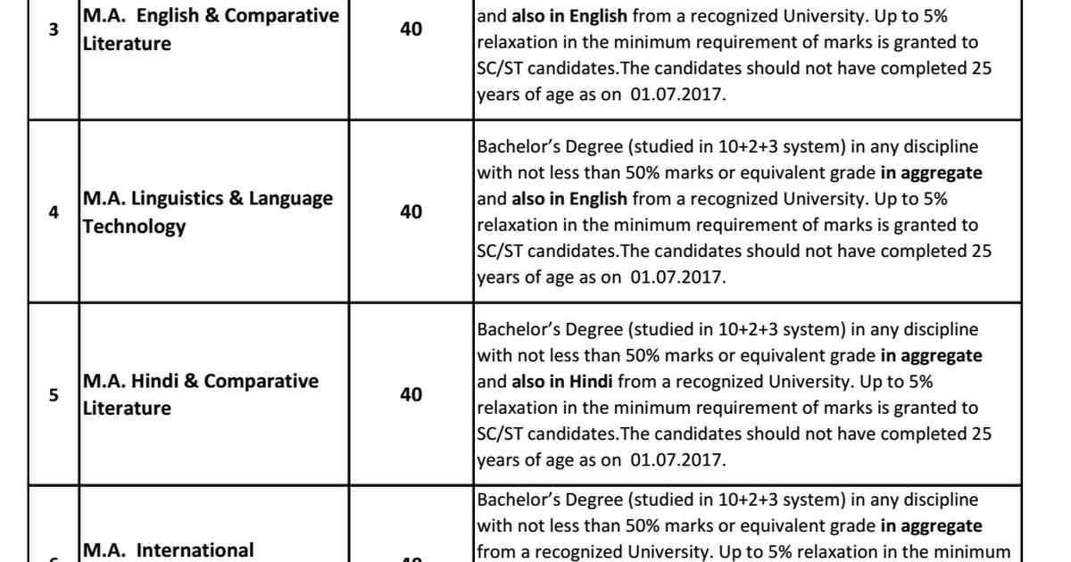 CU KERALA - ACADEMIC PROGRAMMES - Eligibility (1) pdf - Google Drive