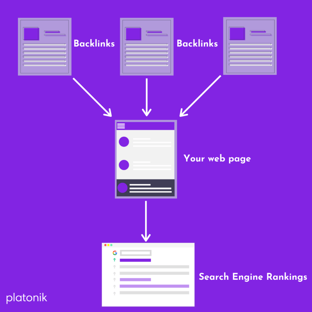 How backlinks boost website and page rankings infographic