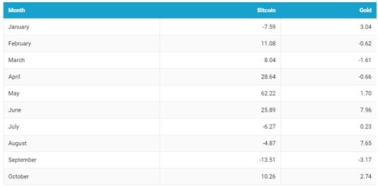 С июня 2019 Bitcoin занял лидирующие позиции по темпам роста по сравнению с золотом