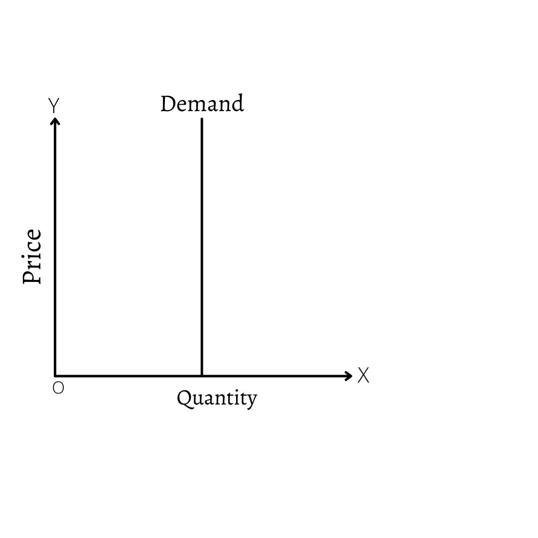 Perfectly Inelastic Demand