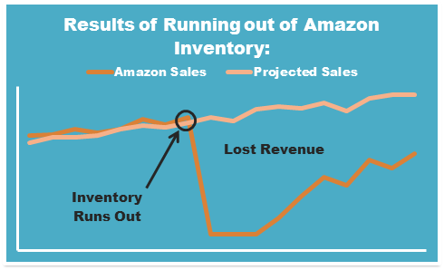 Results of running out of Amazon inventory