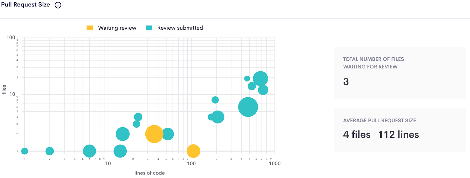 A screenshot of the Pull Request Size chart in Athenian's Engineering Metrics Dashboard.