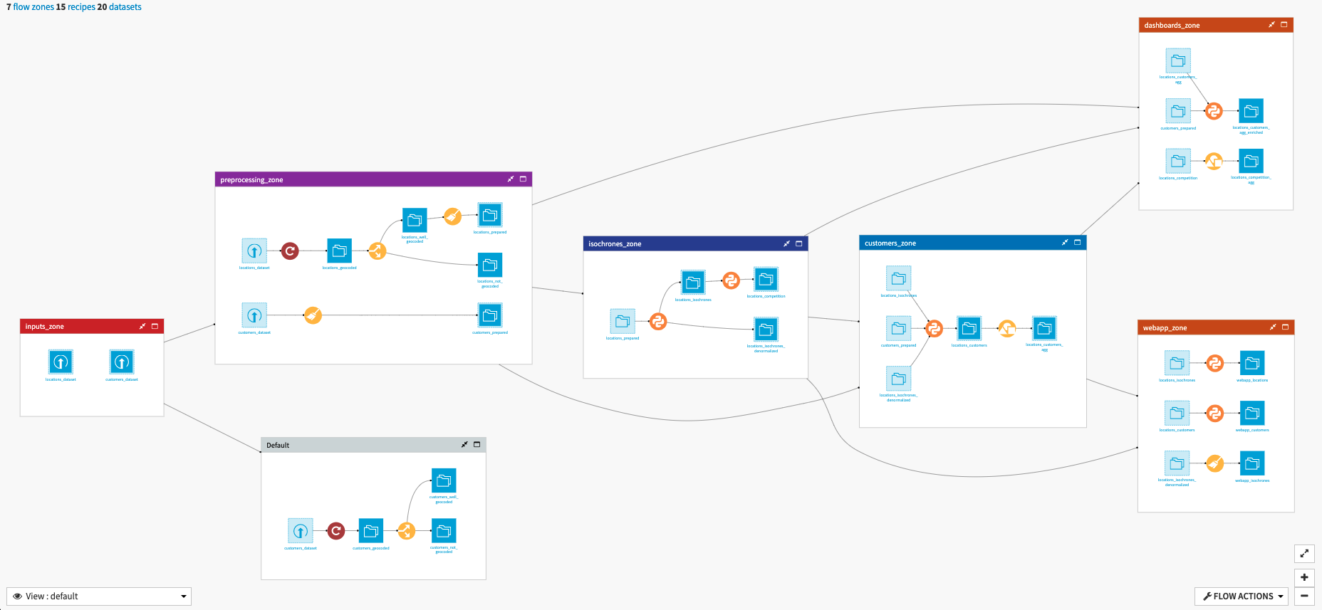 Dataiku visual pipeline
