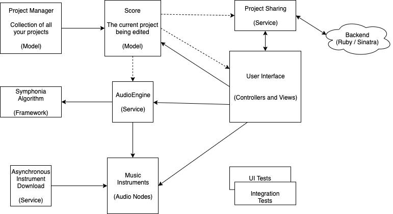 Symphonia app architecture - system design