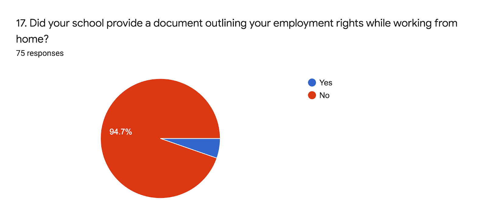 Forms response chart. Question title: 17. Did your school provide a document outlining your employment rights while working from home?   . Number of responses: 75 responses.