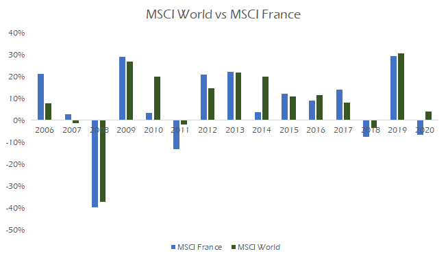 MSCI World vs MSCI France