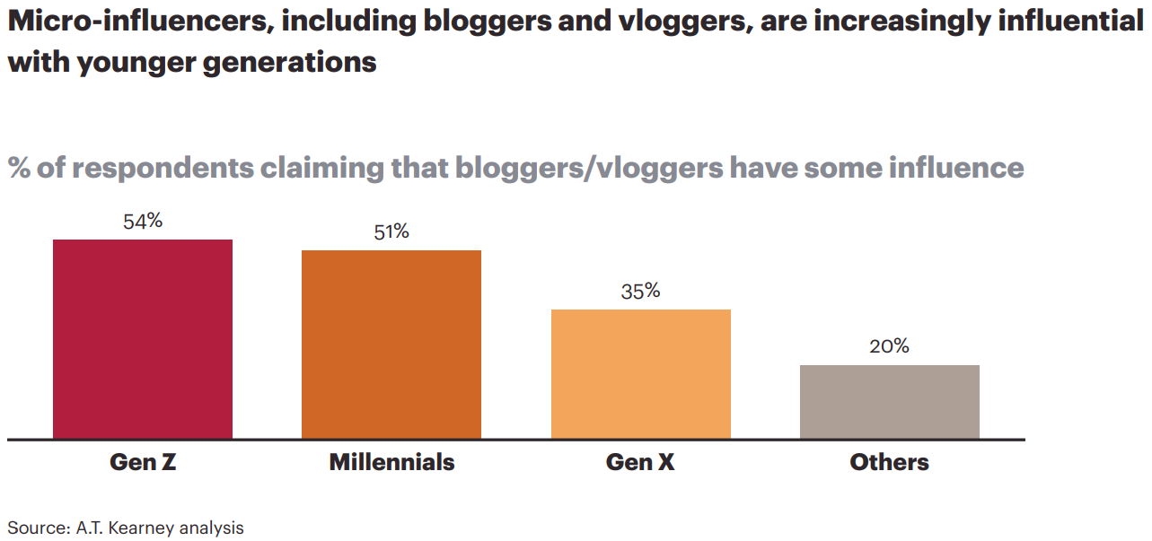 Micro-influencers, including bloggers and vloggers, are increasingly influential with younger generations.