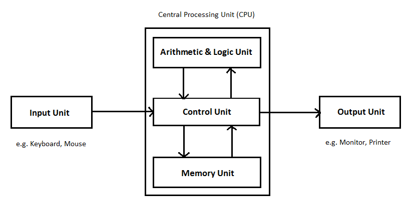 Components Of CPU: