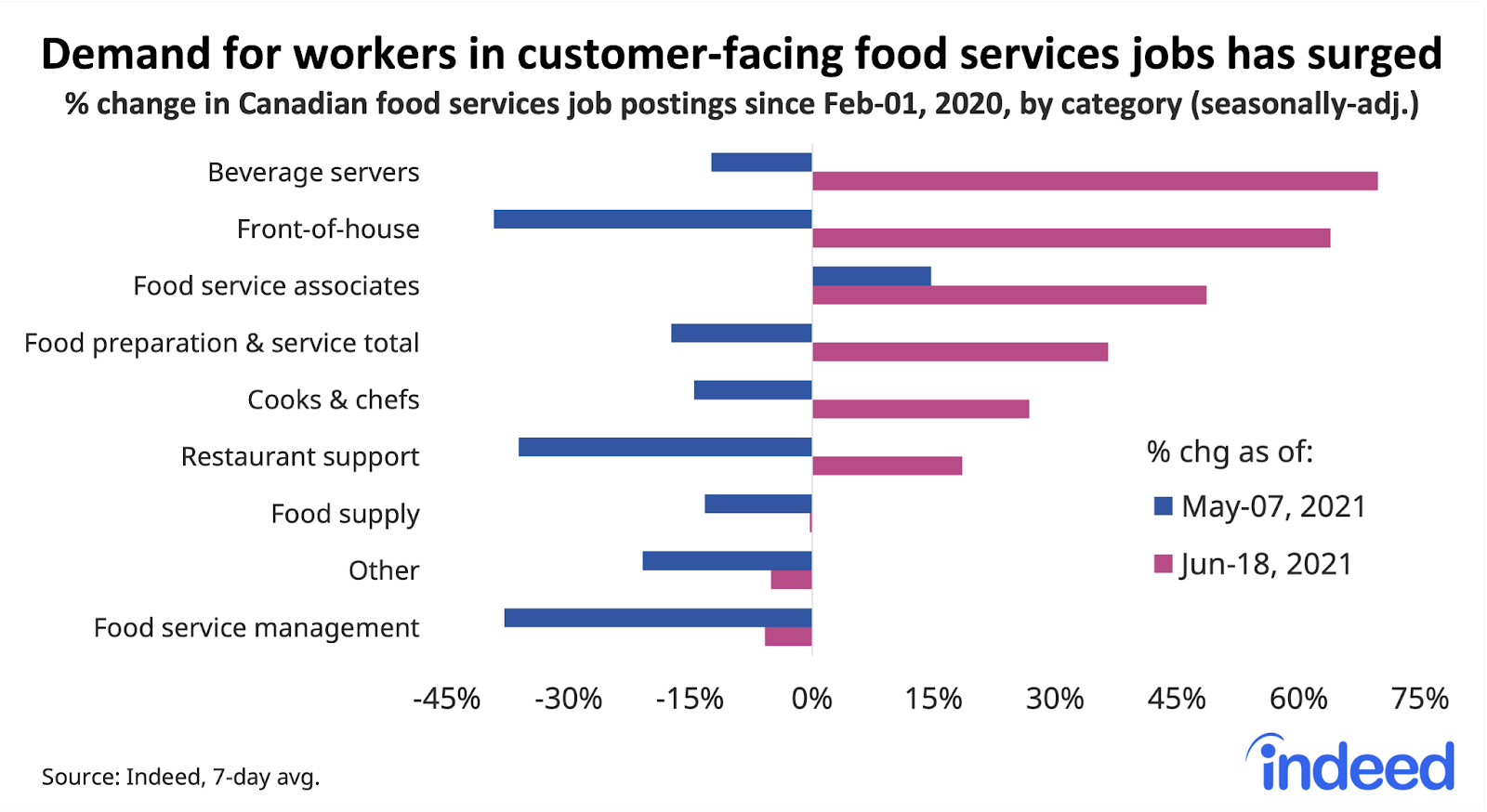 """Bar graph titled """"Demand for workers in customer-facing food service jobs has surged."""""""