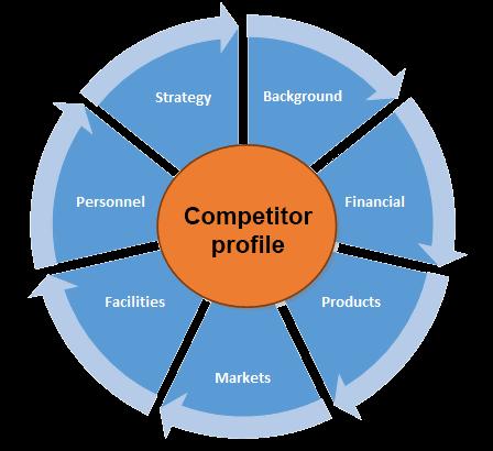 Competitor Profile